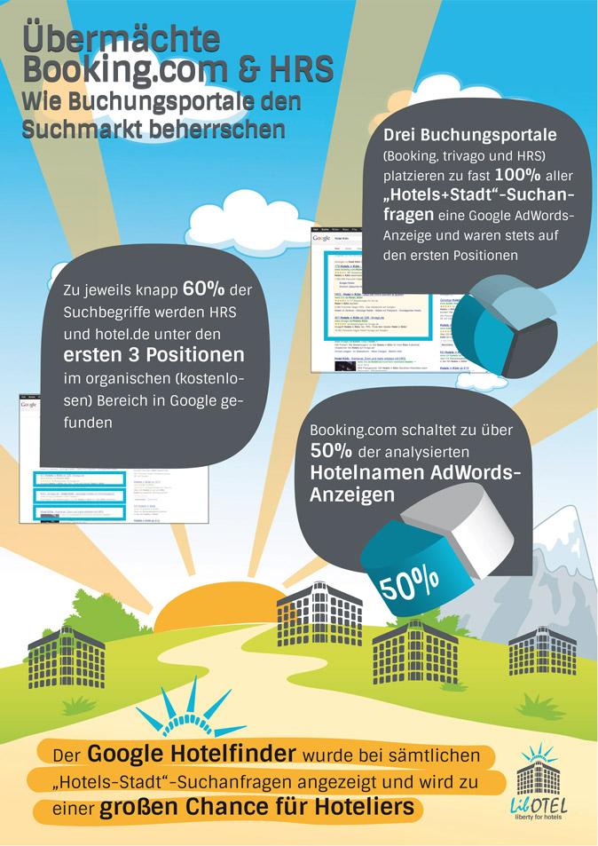 Libotel - Infografik - Studie zum Hotel-Webmarketing 2013
