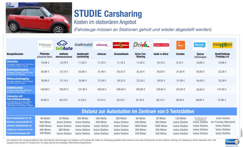 Carsharing in Deutschland - Tabelle 1