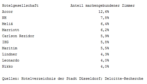 Hotelmarkt Düsseldorf - Hotelmarken Ranking 2014
