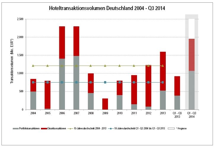 Hoteltransaktionsvolumen Deutschland 2004 - Q3 2014