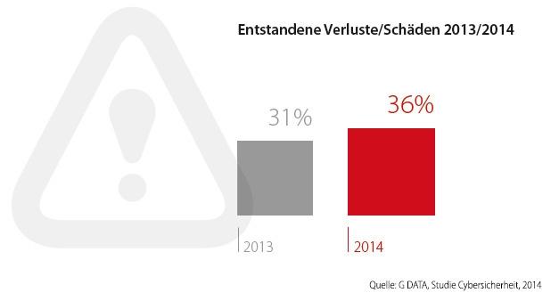 Schäden durch Cyber-Angriffe: 36 Prozent der deutschen Unternehmen verzeichneten 2014 bereits Verluste (Grafik: G-Data)