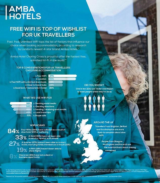 Hotel-Wlan wichtiger als Lage und Preis - Paradigmenwechsel bei Hotelbuchung