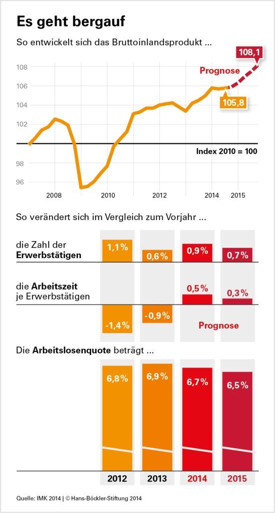 Mehr Einkommen, mehr Beschäftigte: Konjunkturell geht es wieder bergauf - Löhne, Investitionen und Beschäftigung dürften 2015 spürbar zunehmen