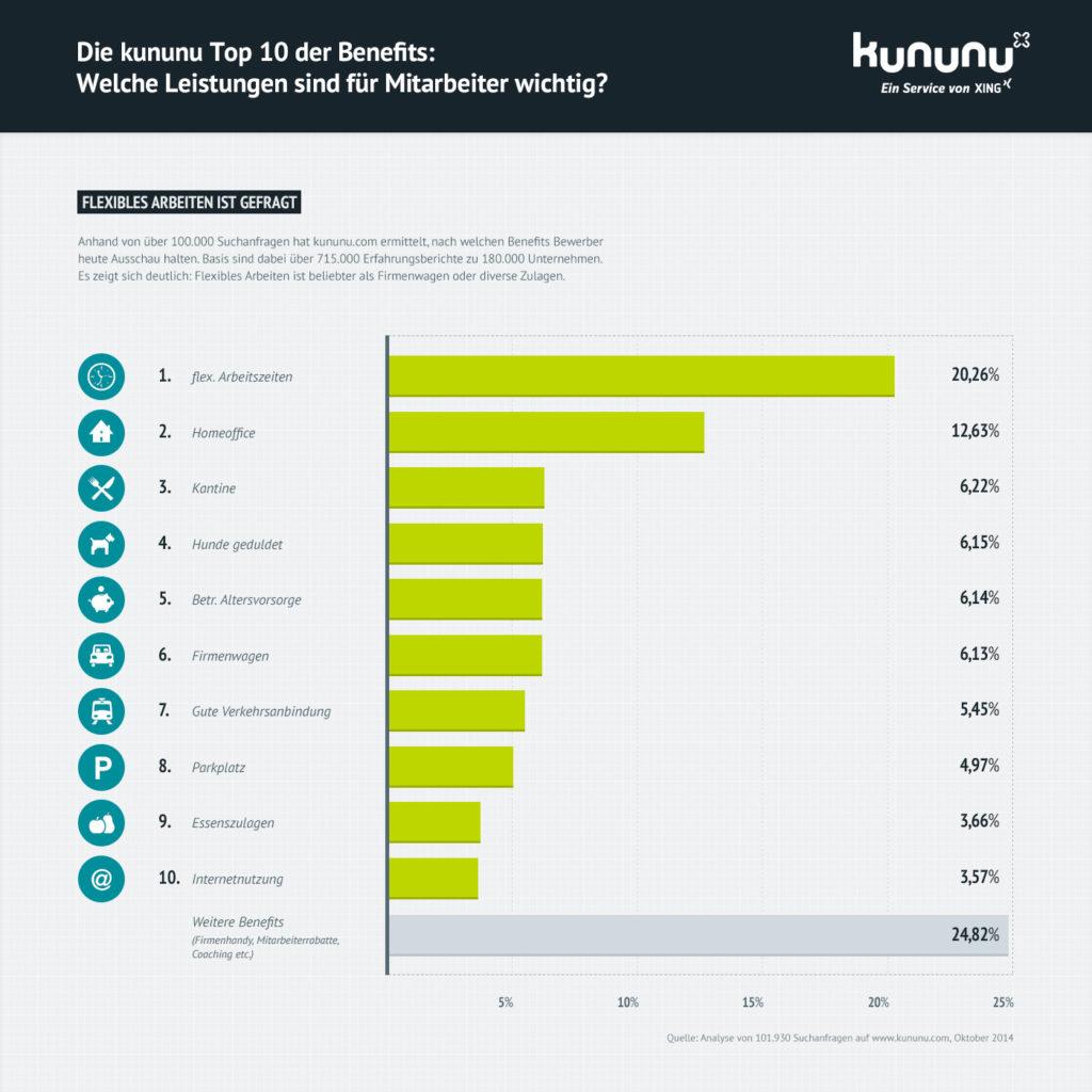 Die wichtigsten Benefits für Mitarbeiter