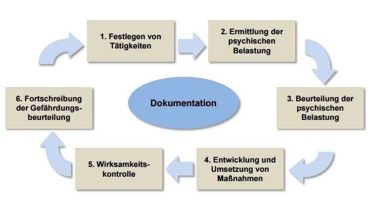 Psychische Belastung in der Gefährdungsbeurteilung - So können Betriebe die Vorgaben umsetzen