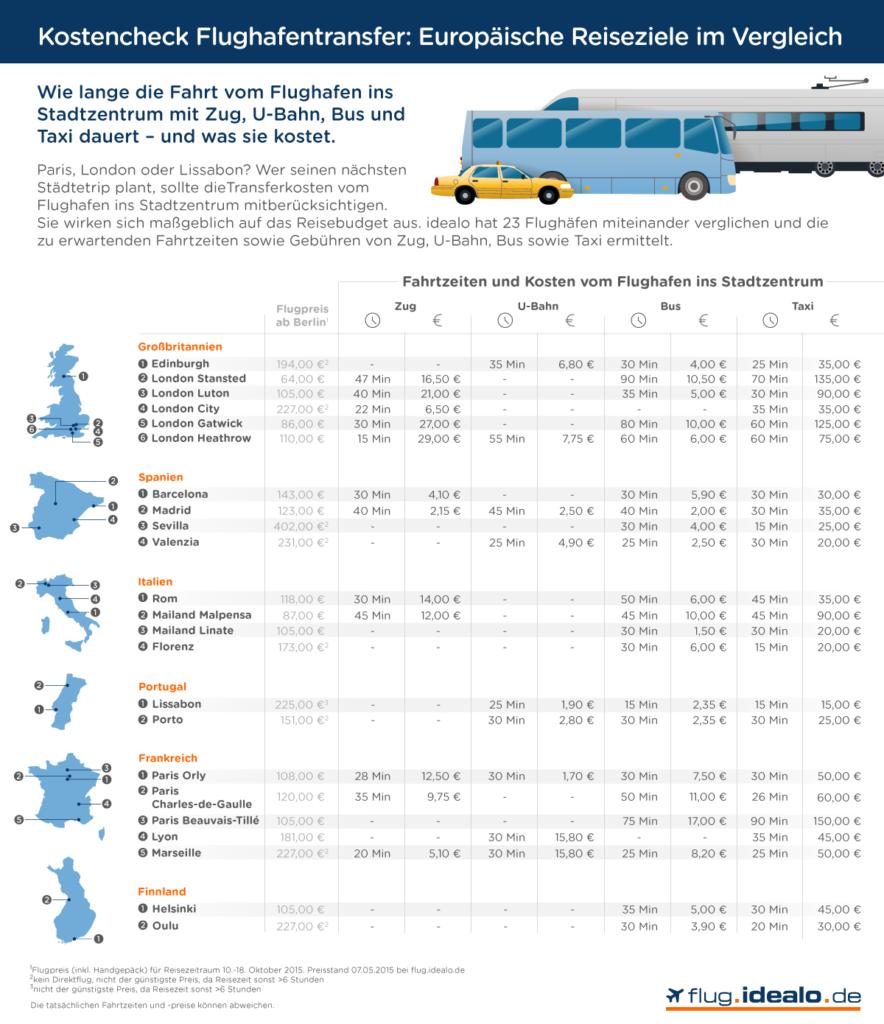 Flughafentransfer 16 beliebter EU-Reiseziele im Preis- und Zeitvergleich