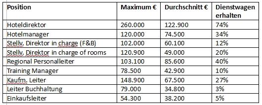 Jahresgesamtbezüge ausgewählter Positionen in der Top-Hotellerie