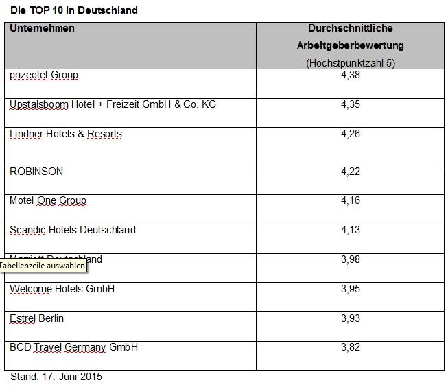 Top 10 beste Arbeitgeber Hotels Touristik - Deutschland - Juni 2015