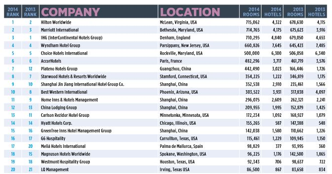 Hotel Group Ranking 2015 - Hotels Magazine
