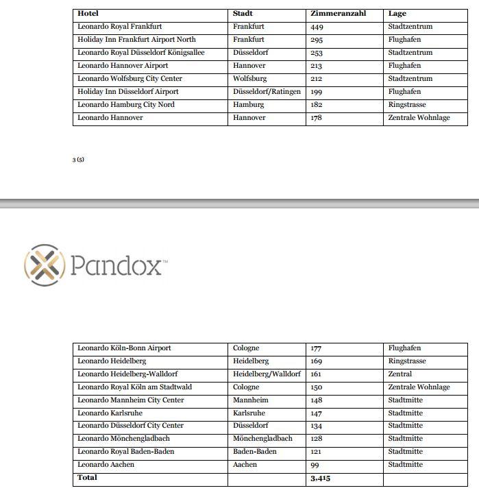Liste der verkauften Leobarno Hotels an Pandox / Tabelle: Pandox