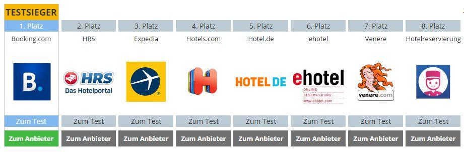 Hotelsuchmaschinen im Test: Booking.com Testsieger vor HRS und Expedia (Grafik: netzsieger.de)