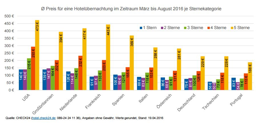 Hotelpreise in Europa - check24 - Mai 2016