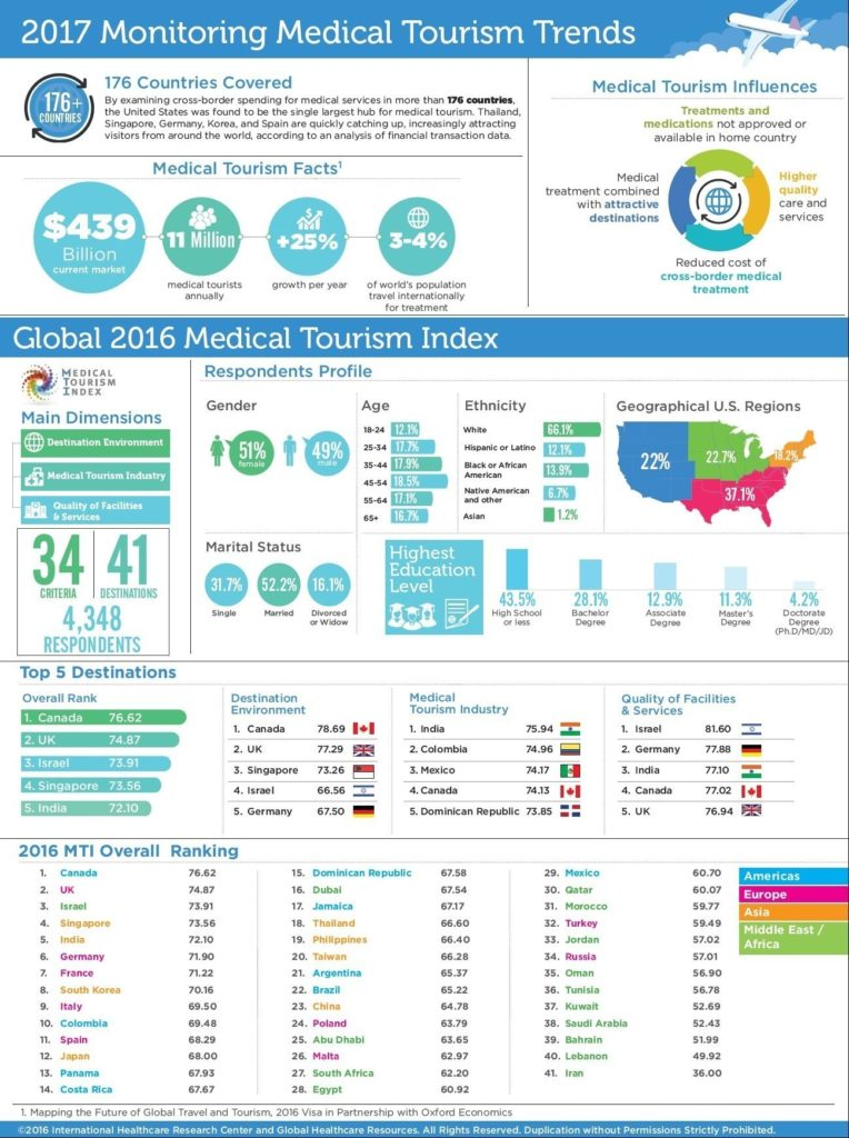 Breakdown of global medical tourism industry for 2016 and beyond. (Photo: Medical Tourism Association)