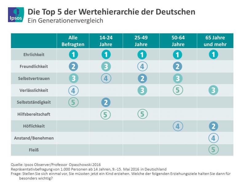 Werte der Deutschen - Grafik: Ipsos