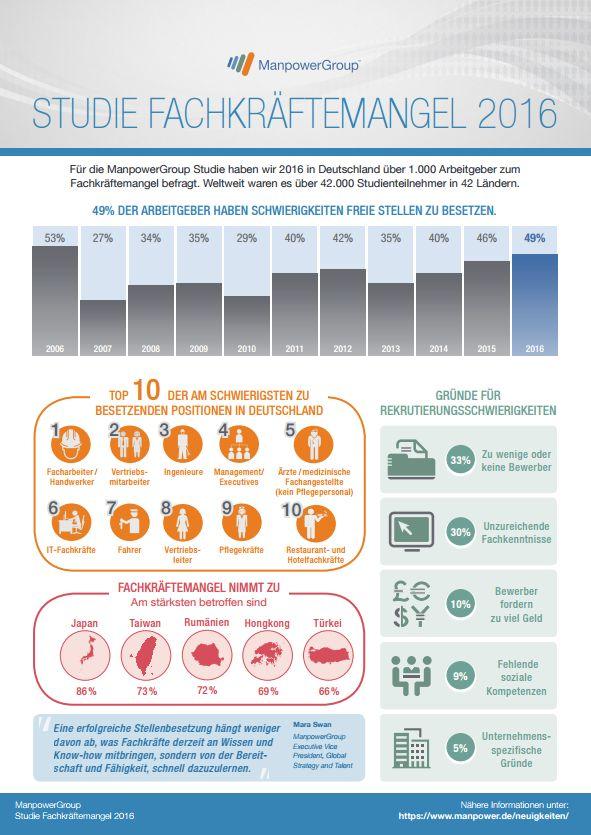 Fachkräftemangel in Deutschland - Infografik: Manpower