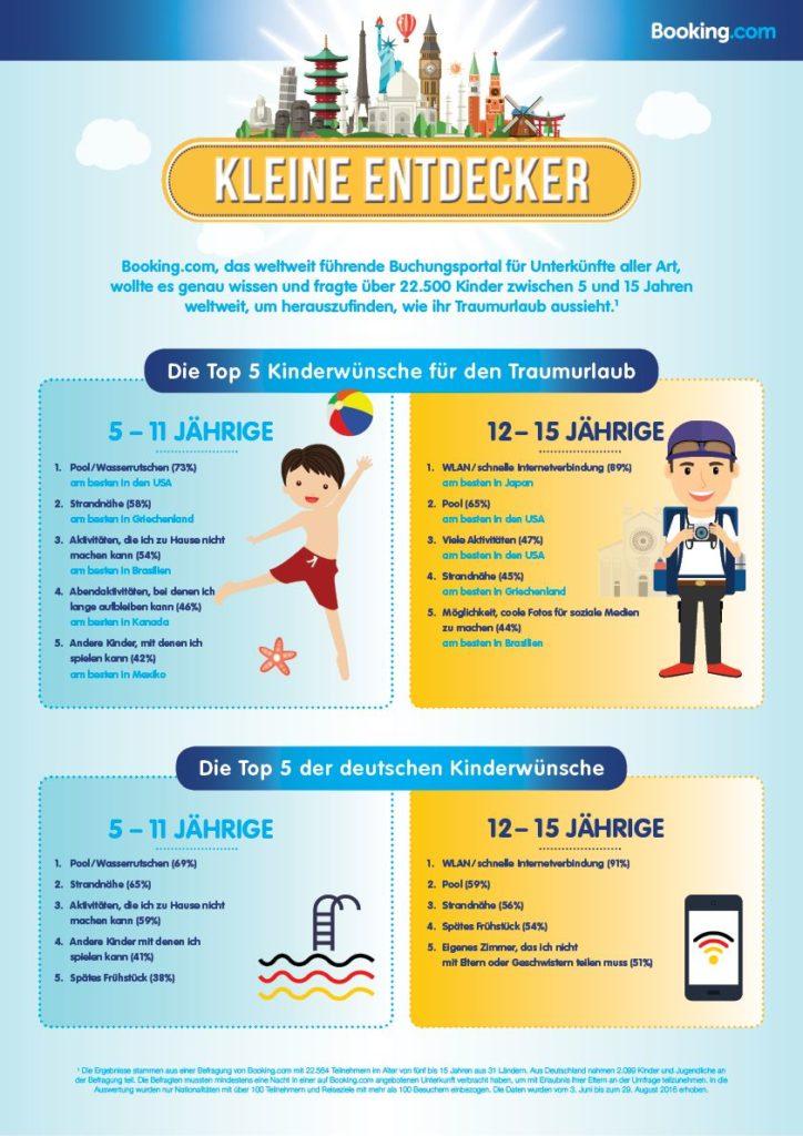 Das wünschen sich Kinder in Ferienhotels (Infografik: Booking)
