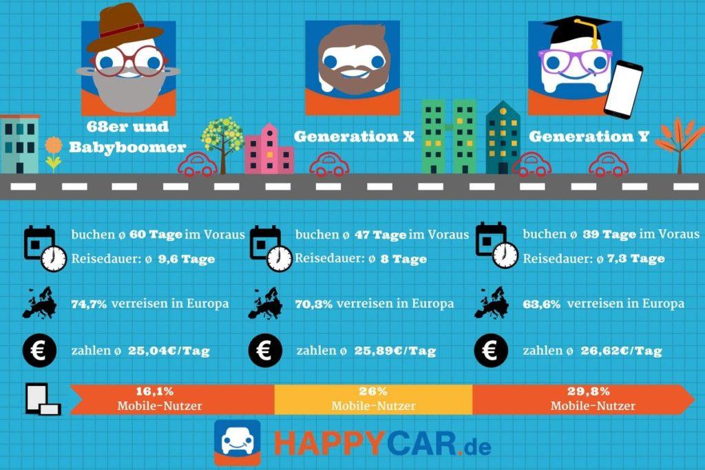 So verreist die Generation Y: Mehr Kurztrips, mehr Fernreisen, mehr Geld für Mietwagen (Info: Happycar)