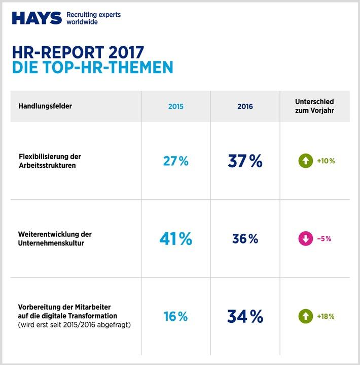 HR Report 2017 von Hays